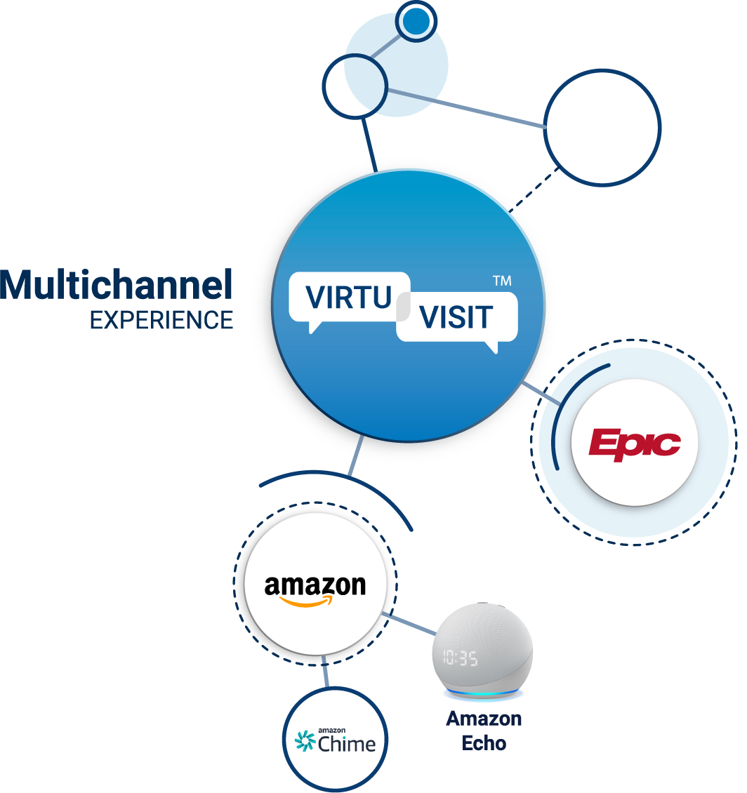 Multichannel Experience infographic